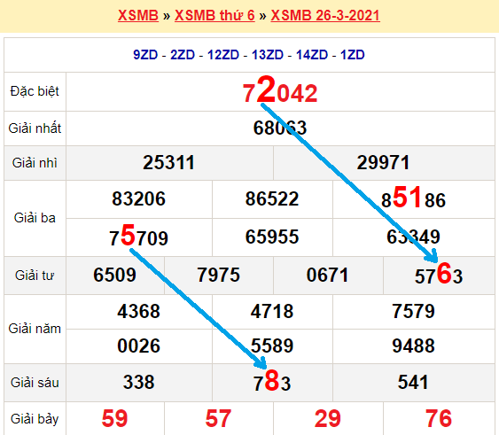 Bạch thủ loto miền bắchôm nay 27/3/2021