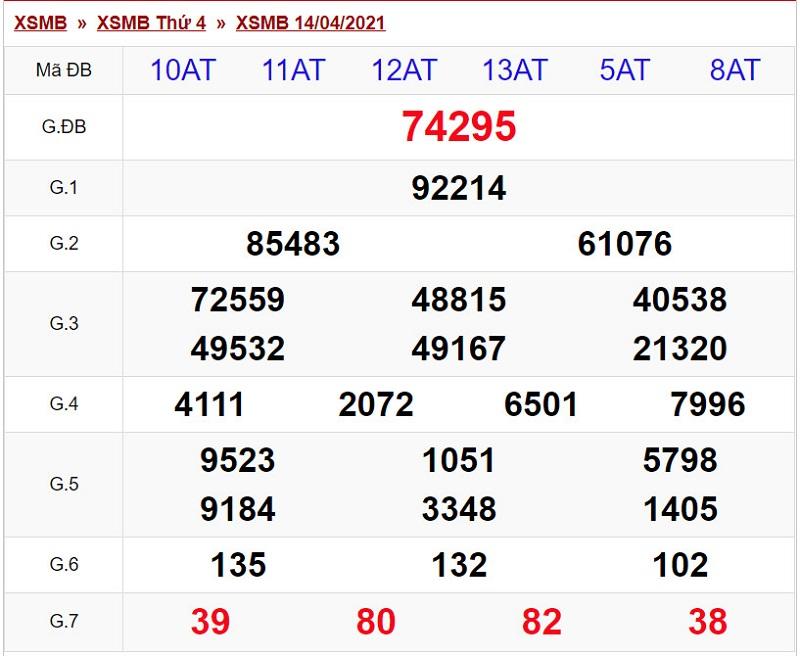Dự đoán XSMB thứ năm 15/4/2021 - Bảng KQXS chiều hôm qua 14/4/2021