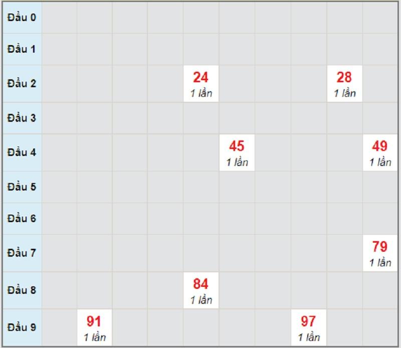 Soi cầu dự đoán kết quả XSMT thứ 2 ngày 12/4/2021 Phú Yên