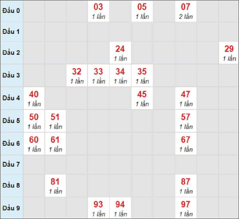Soi cầu dự đoán kết quả XSMT thứ 3 ngày 6/4/2021 Quảng Nam