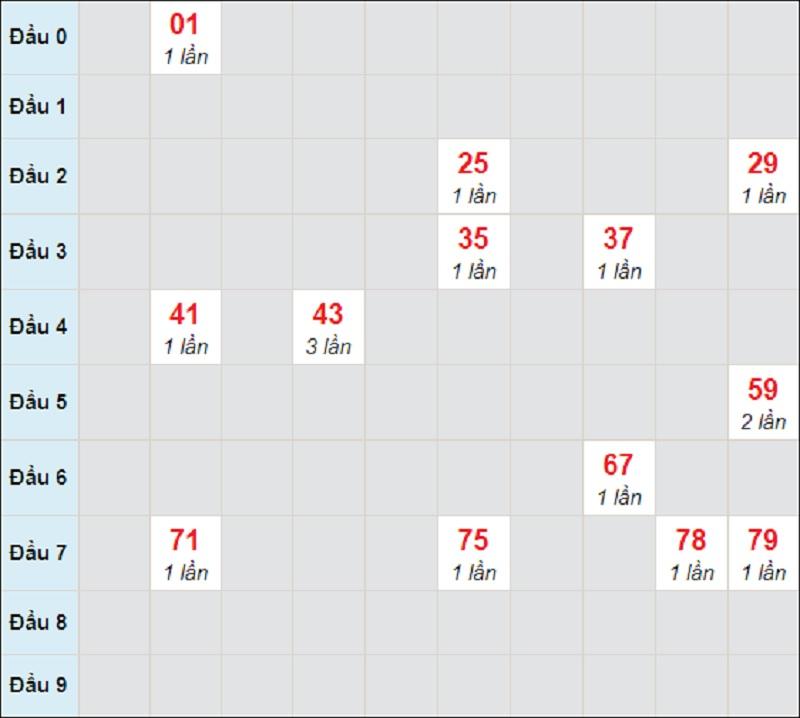 Soi cầu dự đoán miền Trung thứ 3 hôm nay 13/4/2021 Quảng Nam