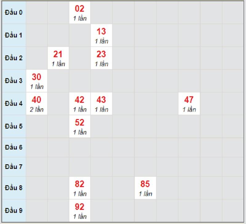 Soi cầu dự đoán xổ số miền Trung CN ngày 11/4/2021 Khánh Hòa