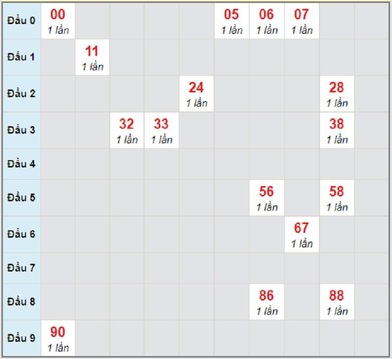 Soi cầu dự đoán xổ số miền Trung CN ngày 11/4/2021 Kon Tum