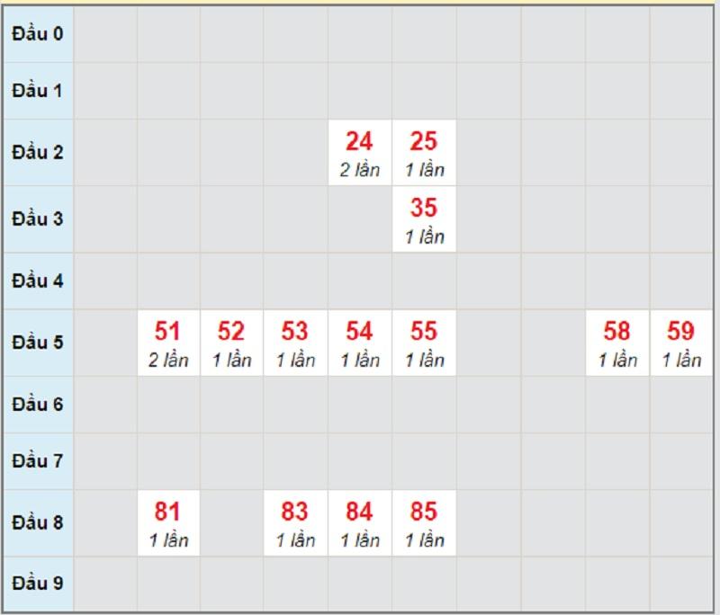 Soi cầu dự đoán xổ số miền Trung thứ 5 ngày 8/4/2021 Bình Định