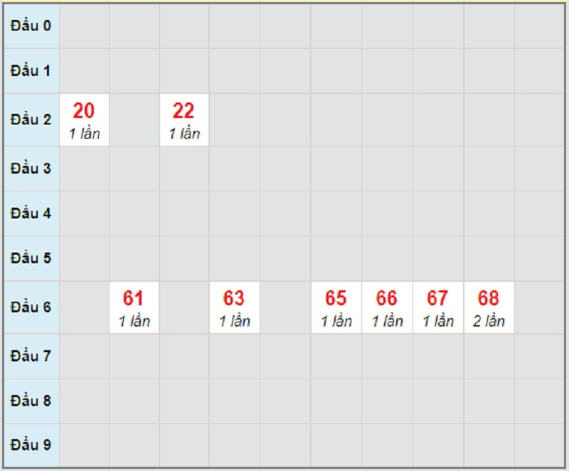 Soi cầu dự đoán xổ số miền Trung thứ 5 ngày 8/4/2021 Quảng Bình