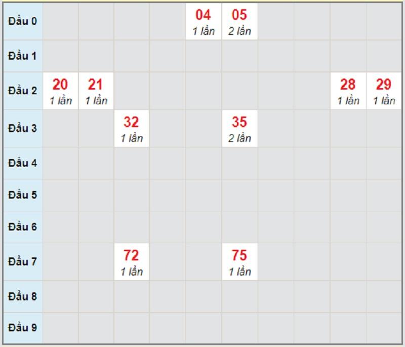 Soi cầu dự đoán xổ số miền Trung thứ 5 ngày 8/4/2021 Quảng Trị