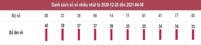 Soi cầu xổ số miền Nam thứ tư ngày 7/4/2021 qua thống kê