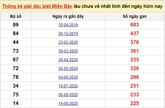 Bảng bạch thủmiền Bắc lâu về nhất tính đến 1/4/2021