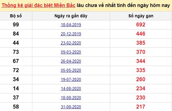 Bảng bạch thủ MB lâu về tính đến 10/4/2021