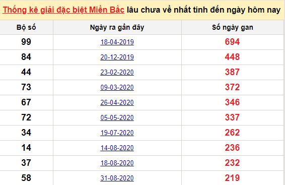 Bảngbạch thủ miền bắc lâu không về đến ngày 12/4/2021