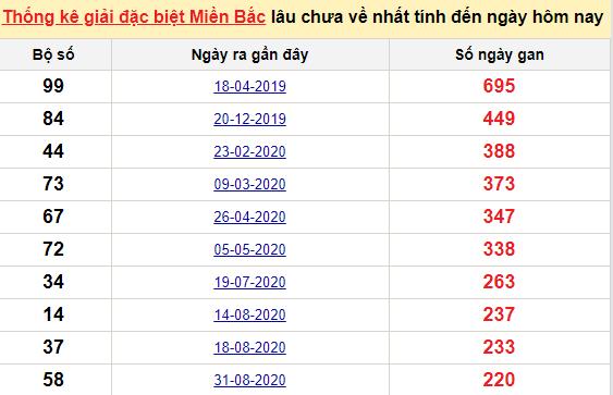 Bảngbạch thủ MB lâu chưa về đến ngày 13/4/2021