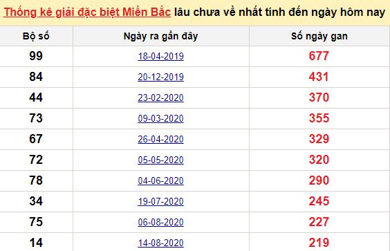 Bảngkê bạch thủtô miền Bắc lâu về nhất tính đến 26/3/2021