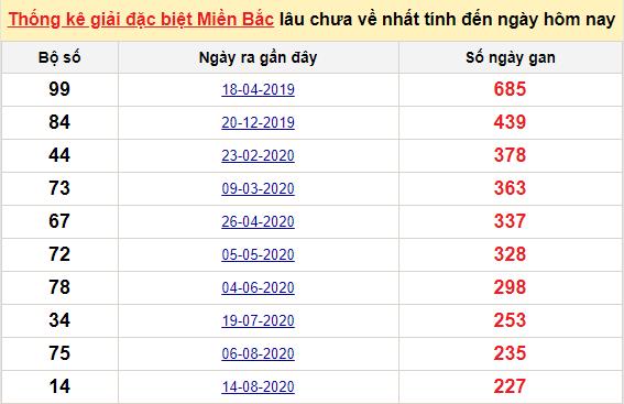 Bảng bạch thủ MB lâu về tính đến 3/4/2021