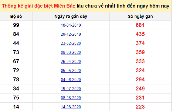 Bảngbạch thủ MB lâu chưa về đến ngày 30/3/2021