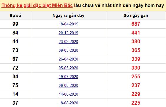 Bảngbạch thủ miền bắc lâu không về đến ngày 5/4/2021