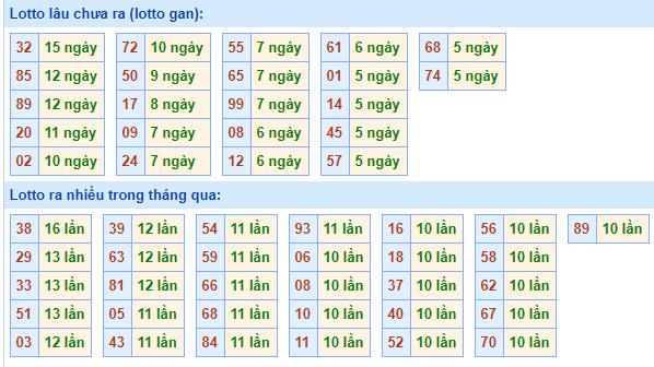 Bảngtần suất lô tô miền bắcngày 12/4/2021