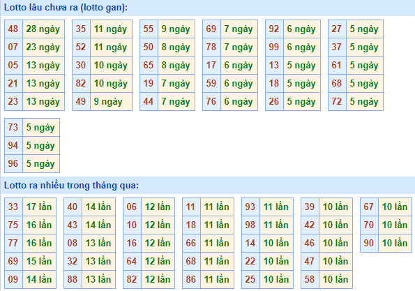Bảngtần suất lô tô MBhôm nay ngày 17/3/2021