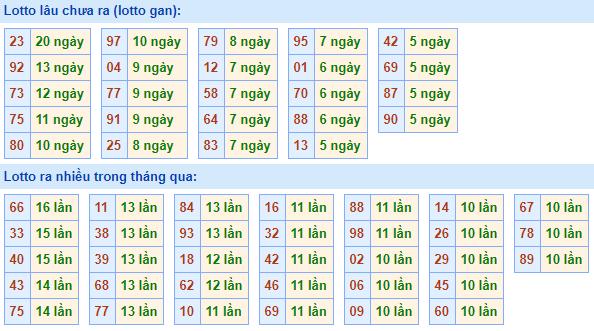 Bảngtần suất lô tô MBhôm nay ngày 24/3/2021