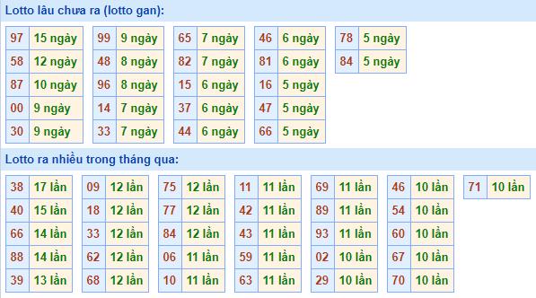 Bảngtần suất lô tô miền bắcngày 29/3/2021