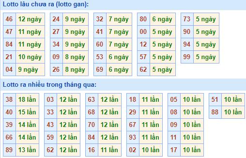 Bảng tần suất lô tôMB ngày4/4/2021