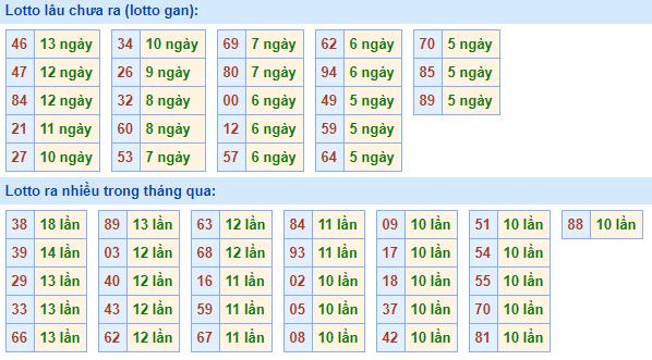 Bảngtần suất lô tô miền bắcngày 5/4/2021