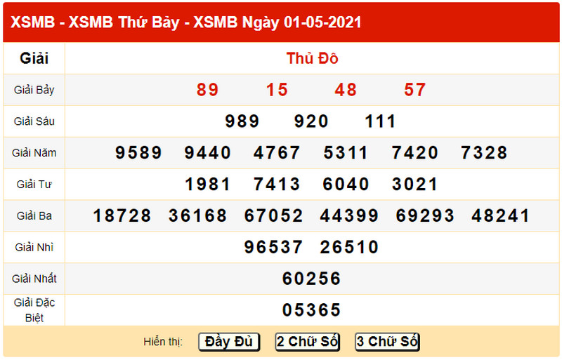 Dự đoán kết quả XSMB CN ngày 2/5/2021 - Bảng KQXS về chiều hôm qua 1/5