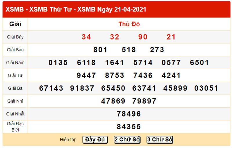Dự đoán kết quả XSMB thứ năm 22/4/2021 - Bảng KQXS chiều hôm qua thứ 4 ngày 21