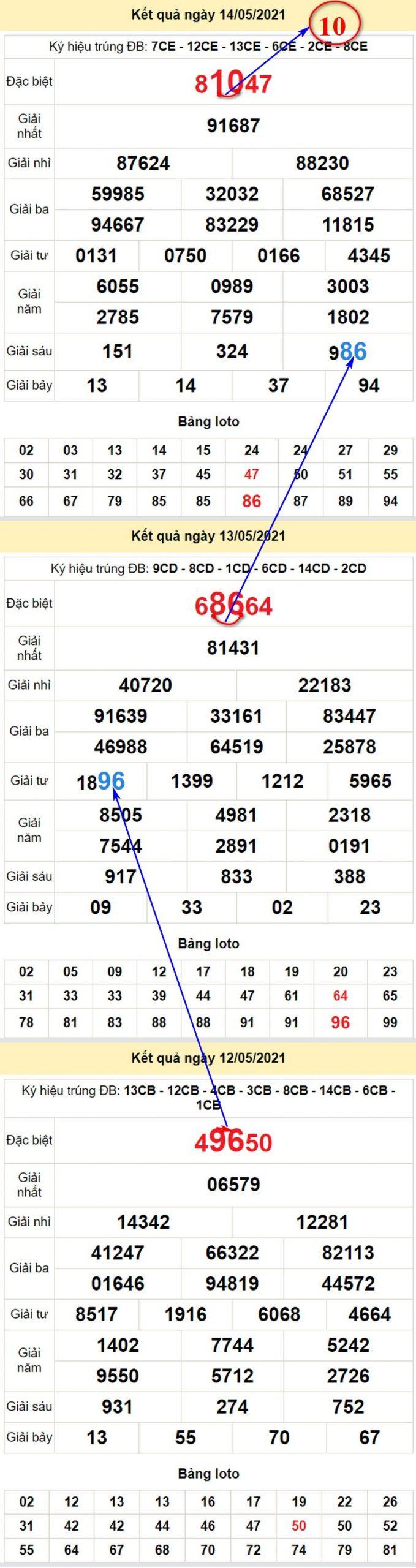 Soi cầu, dự đoán KQXS miền Bắc chính xác nhất 15/5/2021 T7
