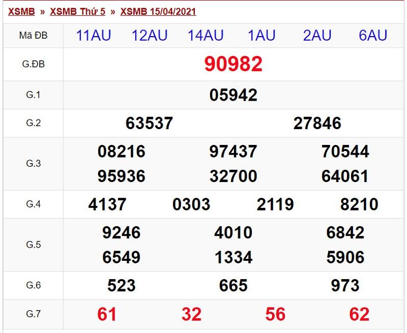 Dự đoán KQXSMB bữa thứ 6 ngày 16/4/2021 - Kết quả XSMB thứ 5 đài Hà Nội