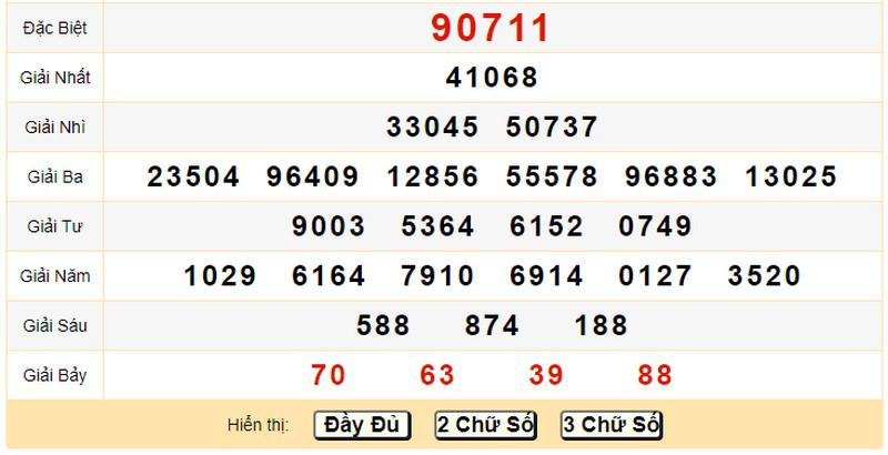 Dự đoán KQXSMB chủ nhật 9/5/2021 - Quay thử KQXS chiều 9/5 chủ nhật