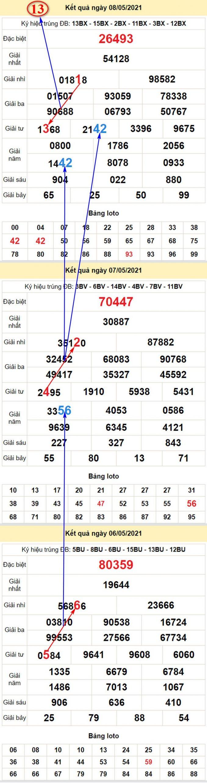 Soi cầu dự đoán KQXSMB chủ nhật 9/5/2021