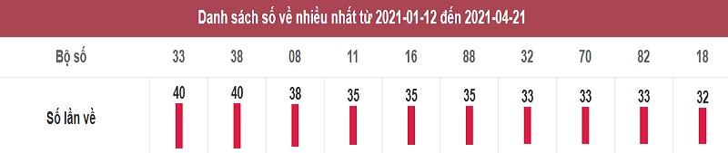 Thống kê lô tô dự đoán xổ số miền Nam thứ 5 ngày 22/5/2021