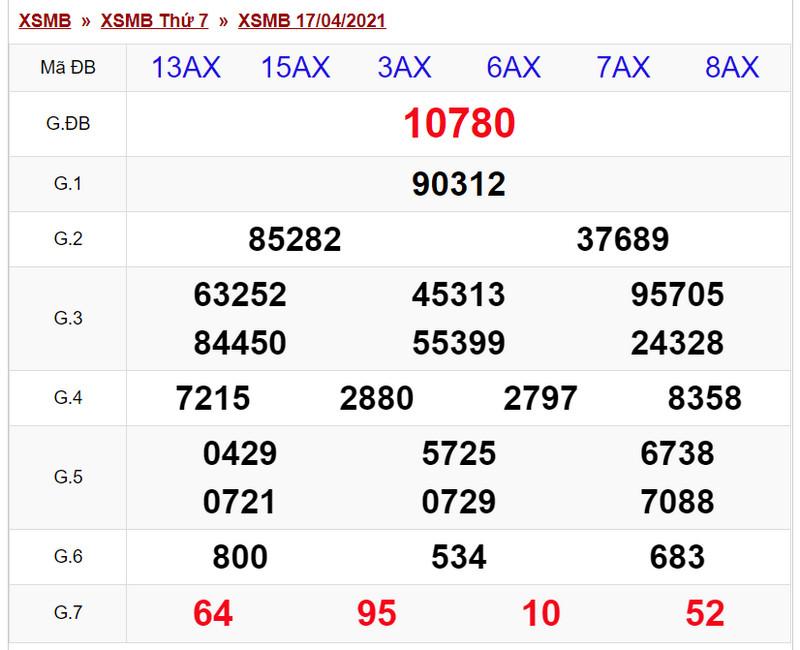 Dự đoán XSMB chủ nhật ngày 18/4/2021- Bảng KQXSMB tối qua ngày 17/4 thứ bảy