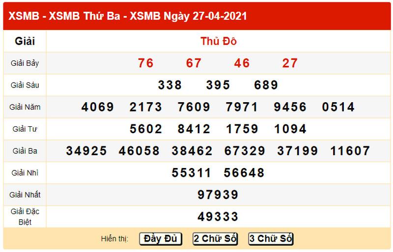 Dự đoán XSMB hôm nay thứ 4 ngày 28/4/2021 - Bảng KQXS chiều hôm qua 27/4/2021