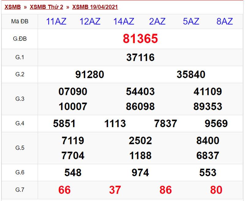 Dự đoán XSMB hôm nay thứ ba 20/4/2021 - Bảng KQXS về chiều tối hôm qua thứ 2
