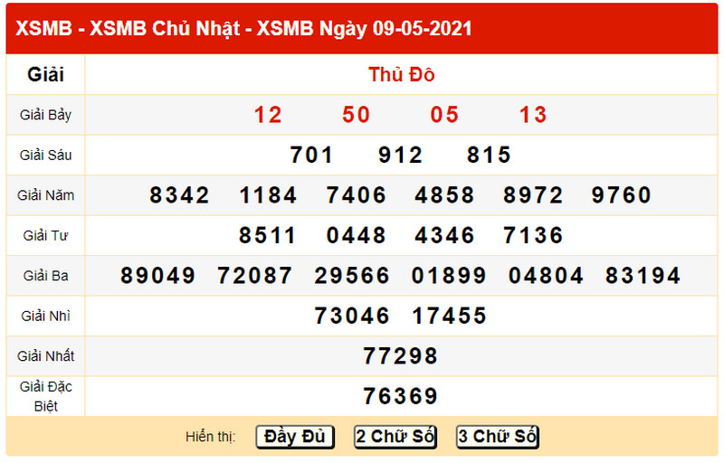 Dự đoán XSMB hôm nay T2 ngày 10/5/2021 - Bảng KQXS ngày 9/5/2021 chủ nhật
