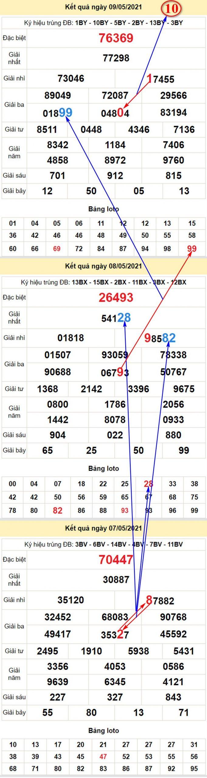 Soi cầu dự đoán XSMB hôm nay T2 ngày 10/5/2021