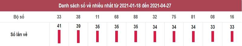 Thống kê lô tô dự đoán XSMN thứ năm ngày 29/4/2021