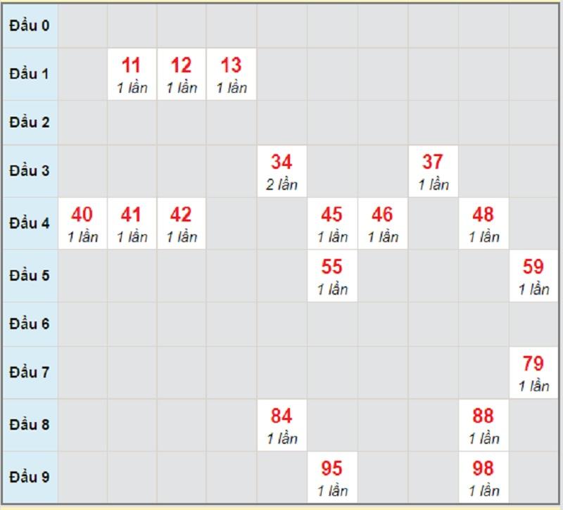 Soi cầu dự đoán kết quả XSMT thứ 2 ngày 19/4/2021 Phú Yên