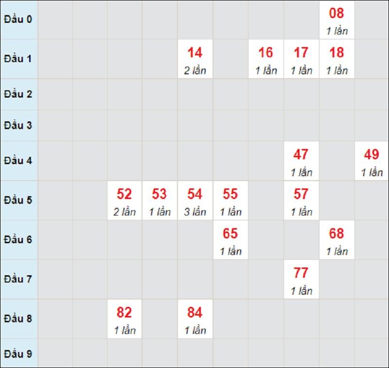 Soi cầu dự đoán kết quả XSMT thứ bảy 1/5/2021 Đà Nẵng