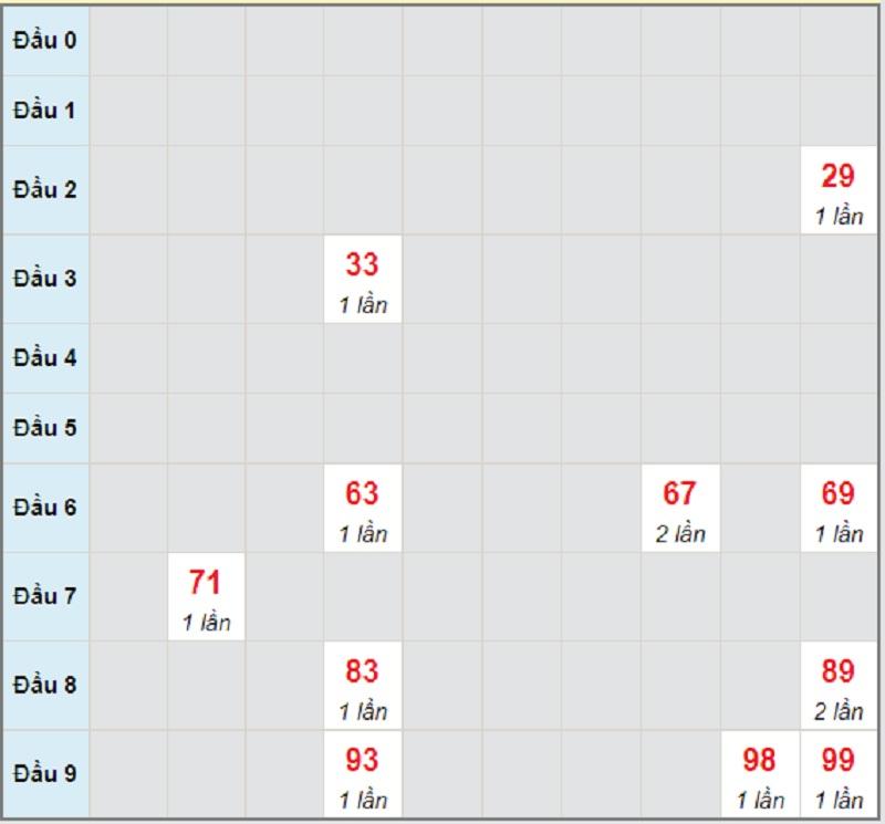 Soi cầu dự đoán kết quả XSMT thứ bảy 1/5/2021 Quảng Ngãi