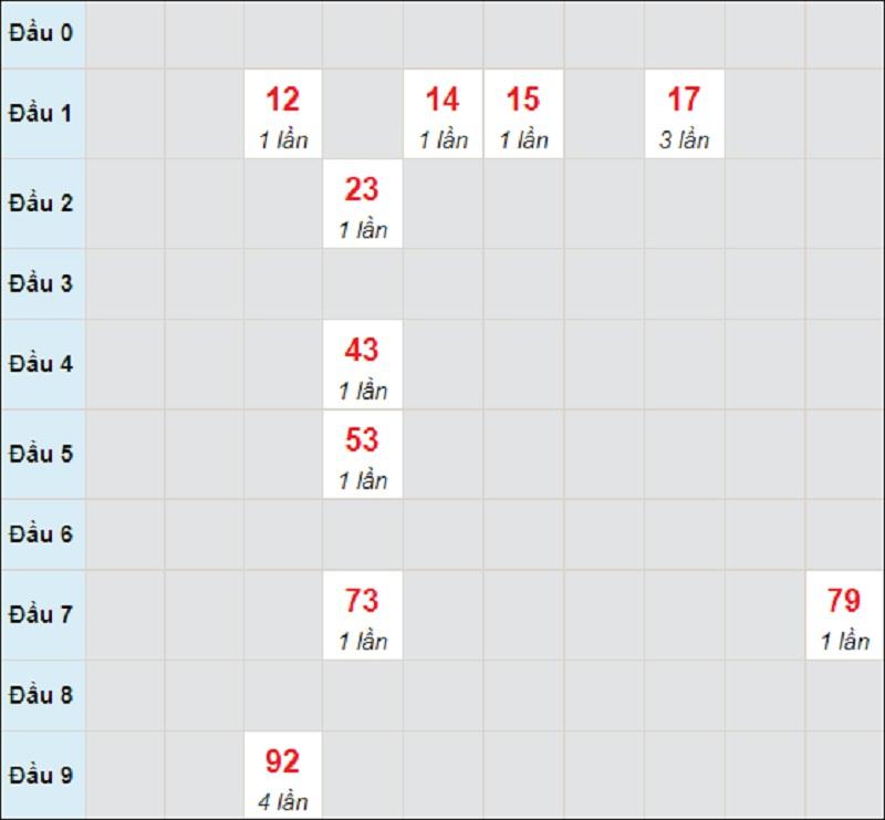 Soi cầu dự đoán kết quả XSMT thứ tư 5/5/2021 Đà Nẵng