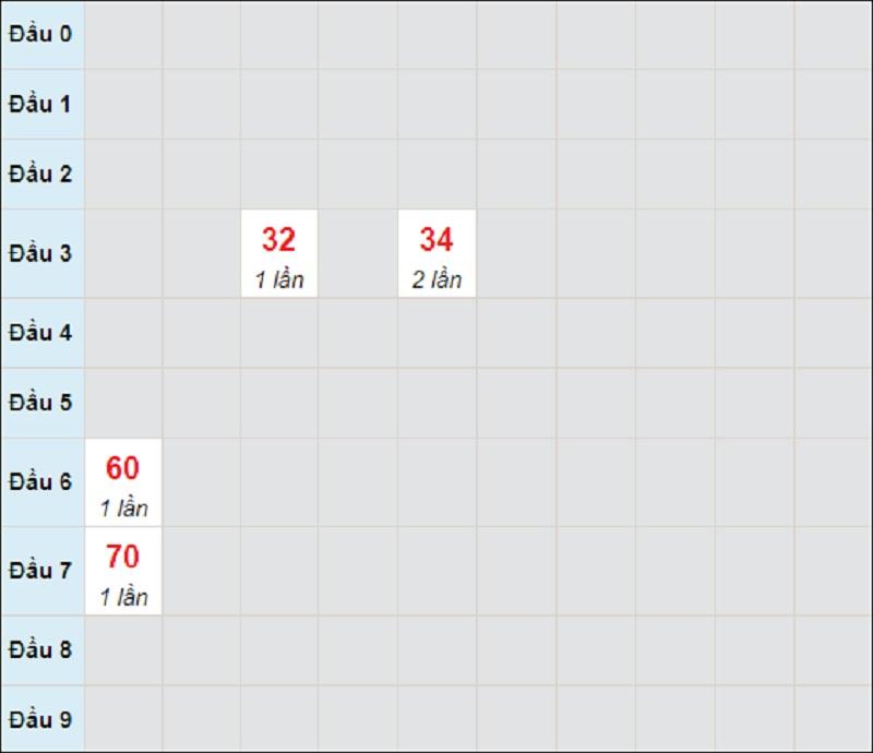 Soi cầu dự đoán kết quả XSMT thứ tư 5/5/2021 Khánh Hòa