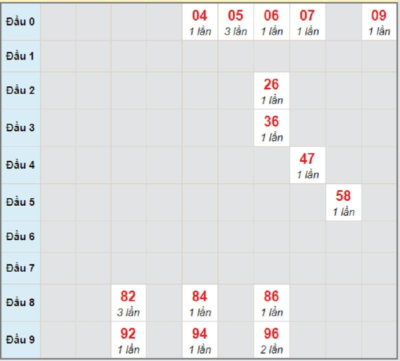 Soi cầu dự đoán KQXSMT T5 ngày 29/4/2021 Bình Định