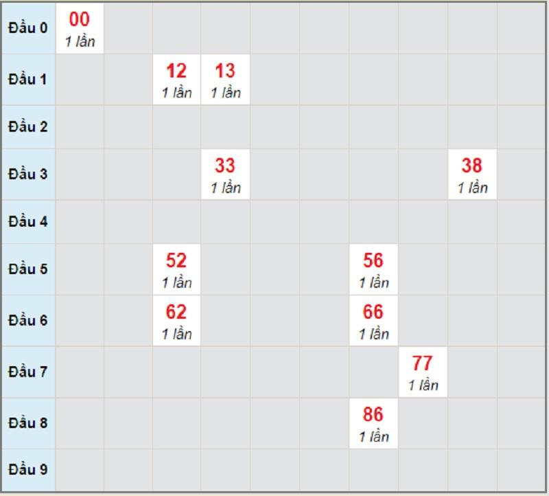 Soi cầu dự đoán KQXSMT T5 ngày 29/4/2021 Quảng Bình