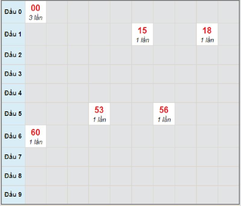 Soi cầu dự đoán KQXSMT T5 ngày 29/4/2021 Quảng Trị