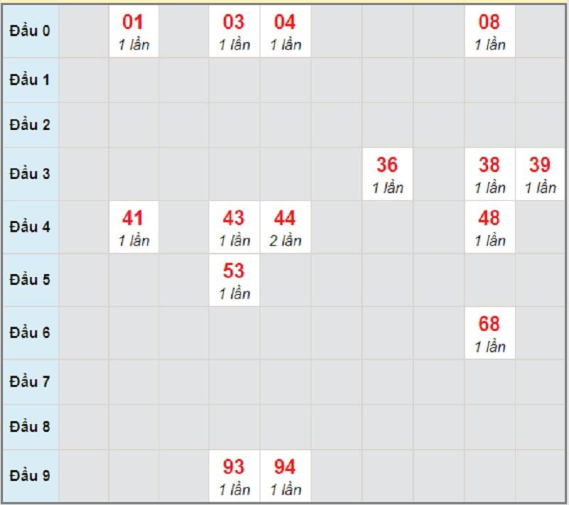 Soi cầu dự đoán KQXSMT thứ 6 ngày 30/4/2021 Gia Lai