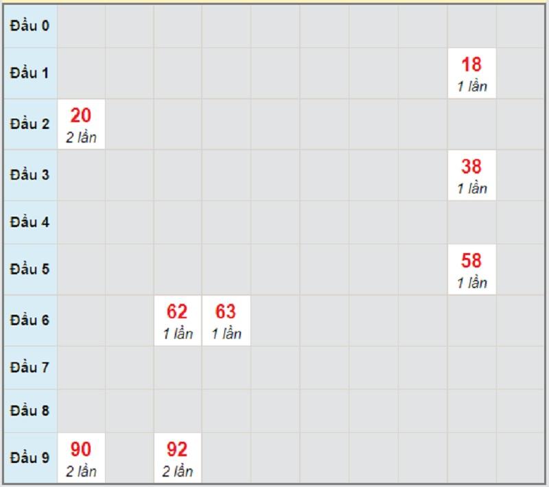 Soi cầu dự đoán KQXSMT thứ 6 ngày 30/4/2021 Ninh Thuận