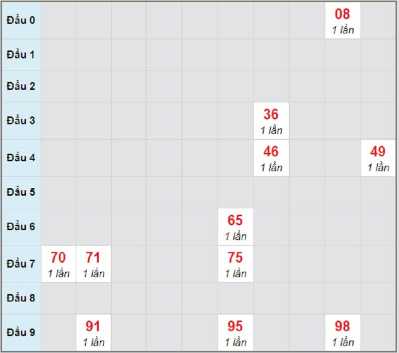 Soi cầu dự đoán KQXSMT thứ 7 ngày 17/4/2021 Đà Nẵng