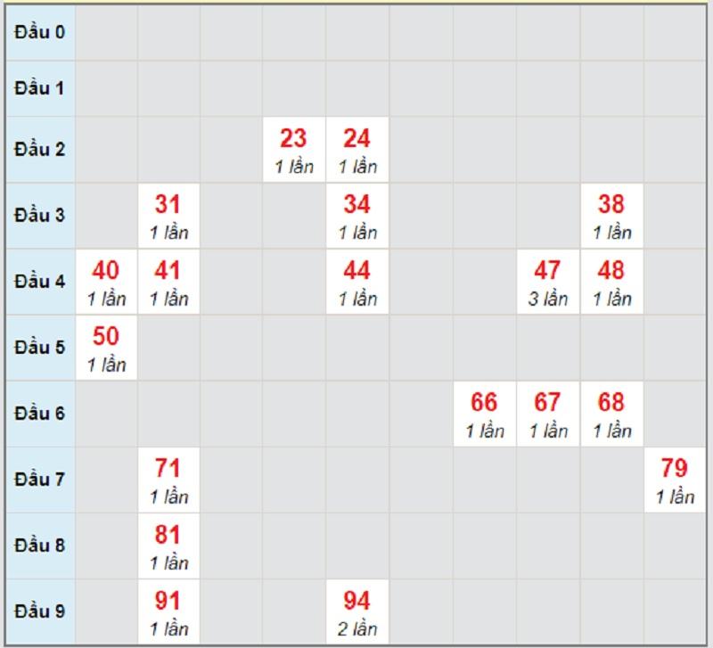 Soi cầu dự đoán KQXSMT thứ 7 ngày 17/4/2021 Đắk Nông